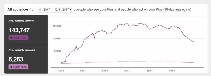 a graph showing Pinterest viewers on Mummy to Dex's profile in 2017
