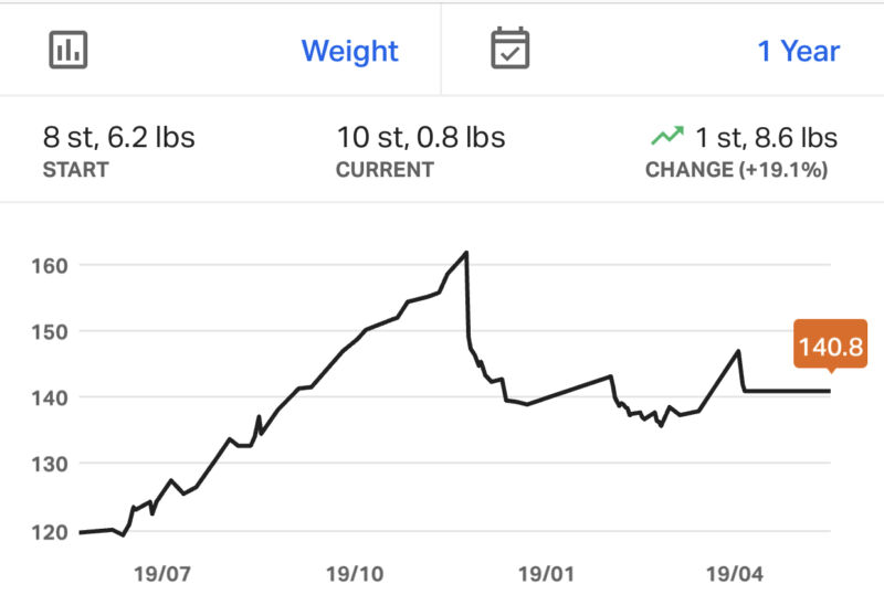 Screen shot of the graph from My Fitness Pal showing weight gain and loss from start of pregnancy to post pregnancy