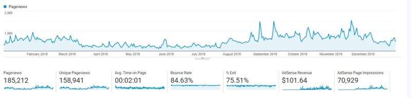 google analytics page views for 2019